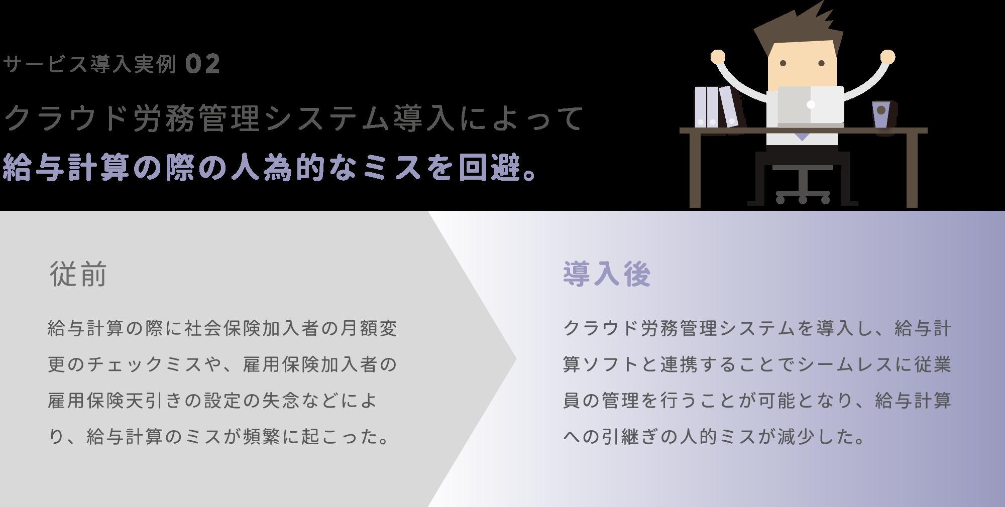 クラウド労務管理システム導入によって給与計算の際の人為的なミスを回避。 / 従前:給与計算の際に社会保険加入者の月額変更のチェックミスや、雇用保険加入者の雇用保険天引きの設定の失念などにより、給与計算のミスが頻繁に起こった。導入後:クラウド労務管理システムを導入し、給与計算ソフトと連携することでシームレスに従業員の管理を行うことが可能となり、給与計算への引継ぎの人的ミスが減少した。