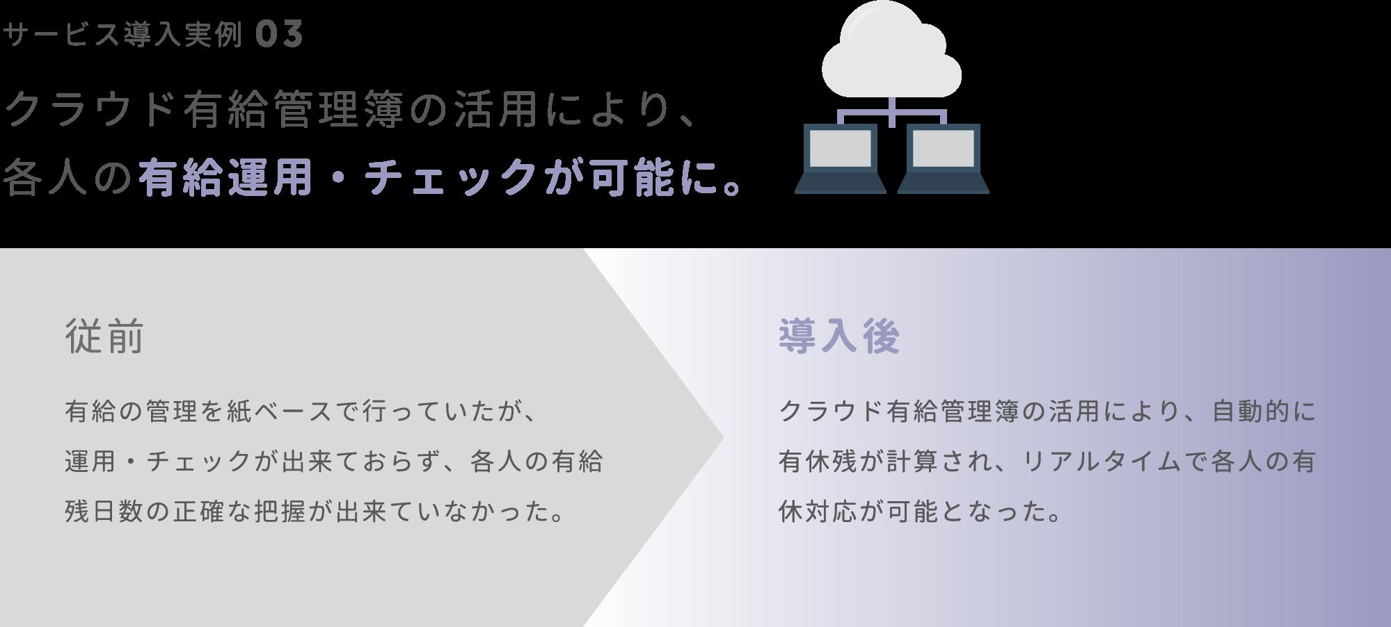 クラウド有給管理簿の活用により、各人の有給運用・チェックが可能に。 / 従前:有給の管理を紙ベースで行っていたが、運用・チェックが出来ておらず、各人の有給残日数の正確な把握が出来ていなかった。導入後:クラウド有給管理簿の活用により、自動的に有休残が計算され、リアルタイムで各人の有休対応が可能となった。